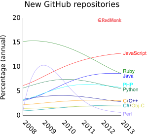 Which language is going to dominate the future of web development: JavaScript, PHP, Ruby, Java/Scala, or Python?